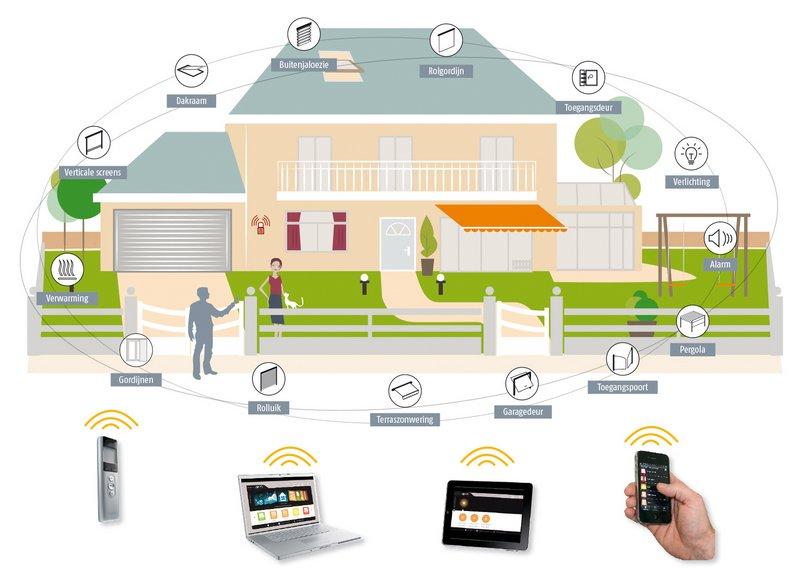 dibujo de vivienda con todas las opciones de automatizar